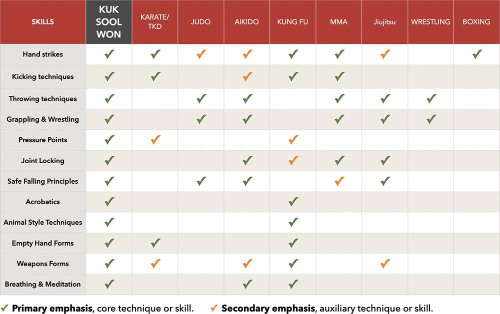 Martial Arts comparison chart